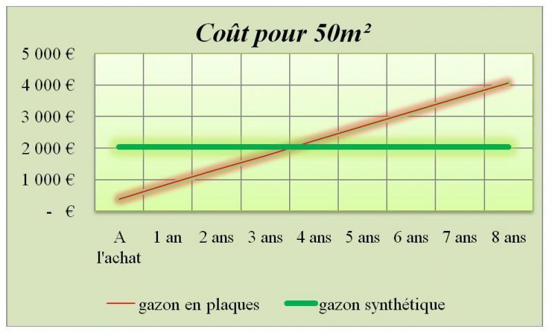 Gazon synthétique au meilleur prix à Marseille !